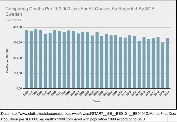Deaths per 100 000 Sweden Jan - Apr 1990 - 2020